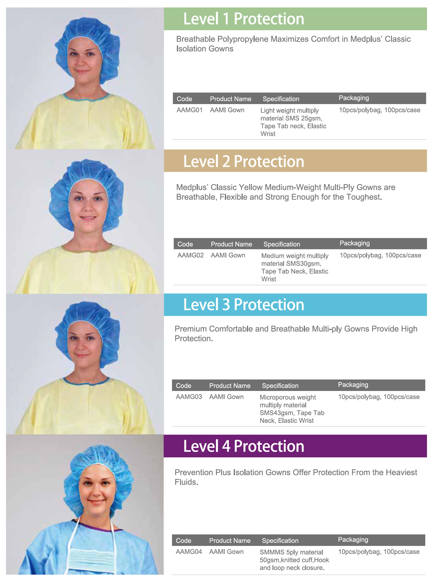 AAMI Approved Gowns | Protective Apparels - Medical Group Care